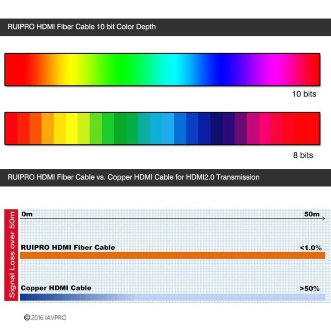 Ruipro HDMI Fibre Cable-20695