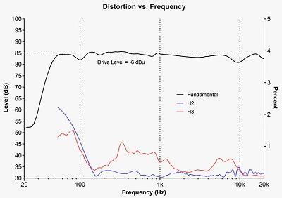 H2 H3 Distortion1