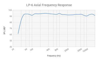 LP-6AxialFrequencyResponse1